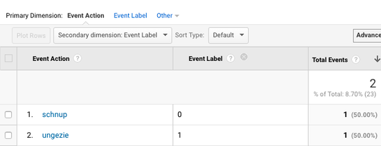 Event Report in Google Analytics